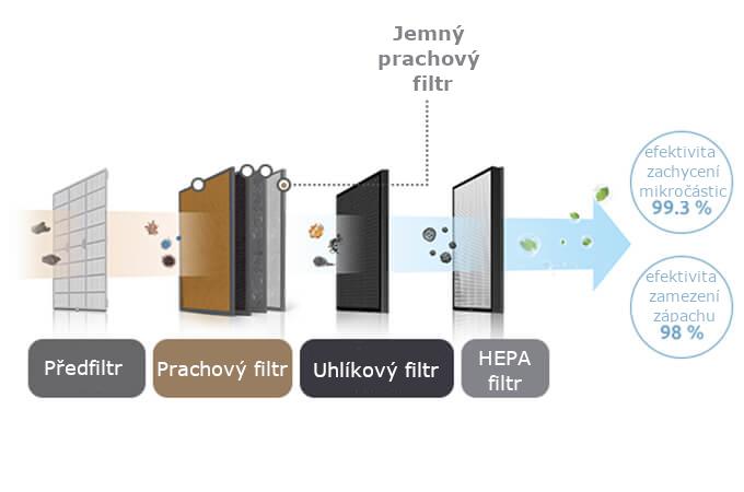 Coway Storm filtrácia